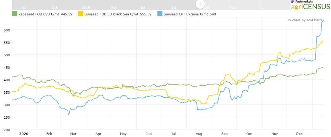 Repcemag, Napraforgómag árak alakulása